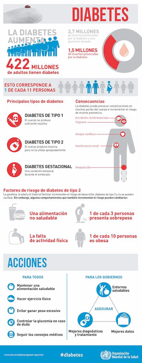 Infografia Oms Diabetes2016 Optimizado