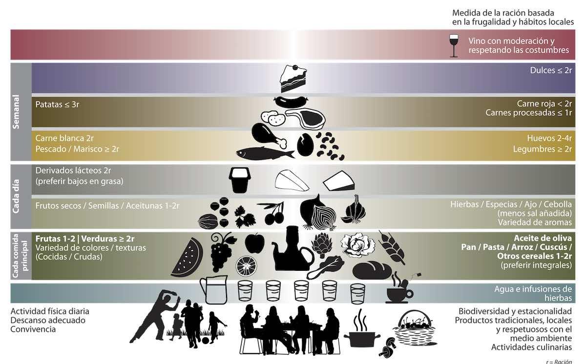 Dieta mediterránea. Piramide alimentaria
