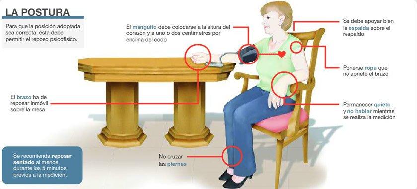 posición para medir la presión arterial correctamente