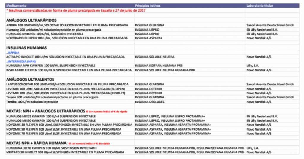 Tipos de insulina e instrucciones de uso de las plumas